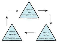 Nursing reflective essay using gibs school